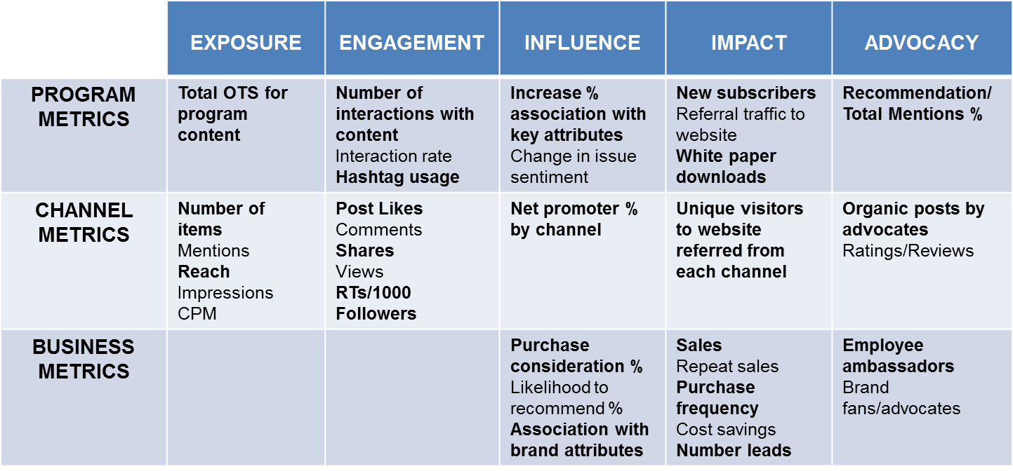 A new framework for social media metrics and measurement valid metrics framwork friedricerecipe Gallery
